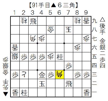 △矢倉三手角vs▲雁木棒銀【実況#6】91手目▲6三角