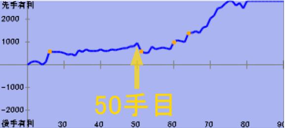 ▲居飛車vs△角交換四間飛車【実況#4】50手目の評価値グラフ