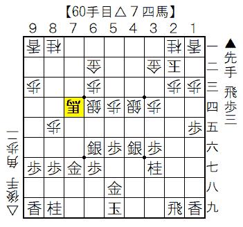 ▲矢倉vs△雁木 60手目△7四馬