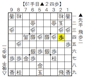▲矢倉vs△雁木 61手目▲2四歩