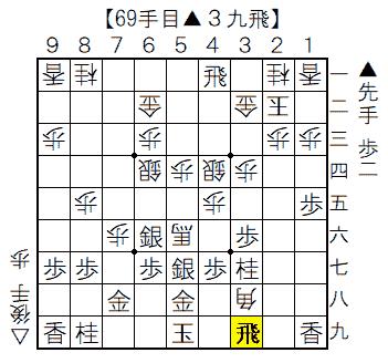 ▲矢倉vs△雁木 69手目▲3九飛
