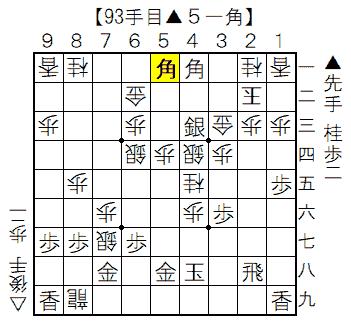 ▲矢倉vs△雁木 93手目▲5一角