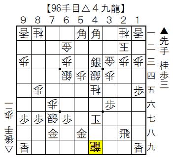 ▲矢倉vs△雁木 96手目▲4九龍