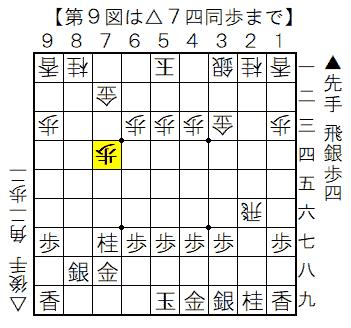 第9図 相横歩取りの中盤 △7四同歩