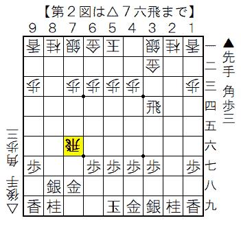 第2図 相横歩取りの序盤 △7六飛