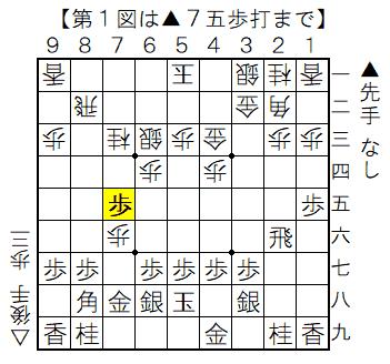 第1図 ▲7五歩の局面図