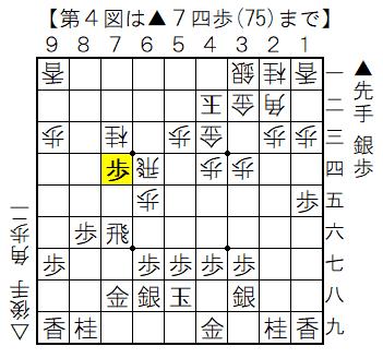 第4図 ▲7四歩の局面図
